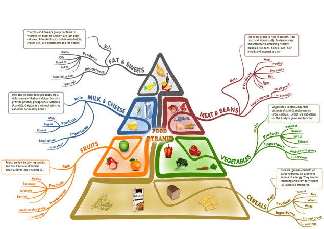 food-pyramid-with-a-mind-map
