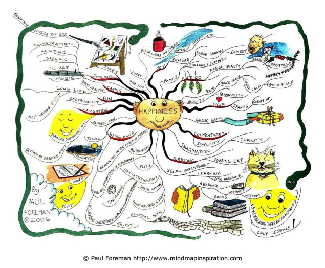 happiness_mind_map