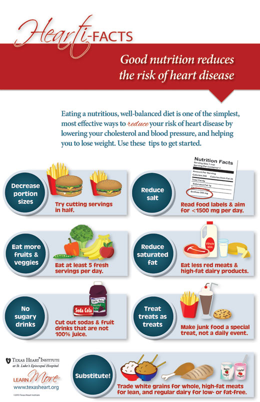 THI_Heartifact_nutrition_infographic_web