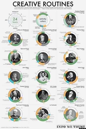 Here's How The World's Most Brilliant People Scheduled Their Days Some history's icons had more eccentric habits than others. Consider Beethoven, who would painstakingly count out 60 coffee beans for his morning brew.