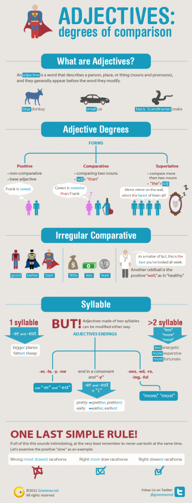 COMPARISON (intermediate) SOURCE: englishstuffesl.blogspot.gr
