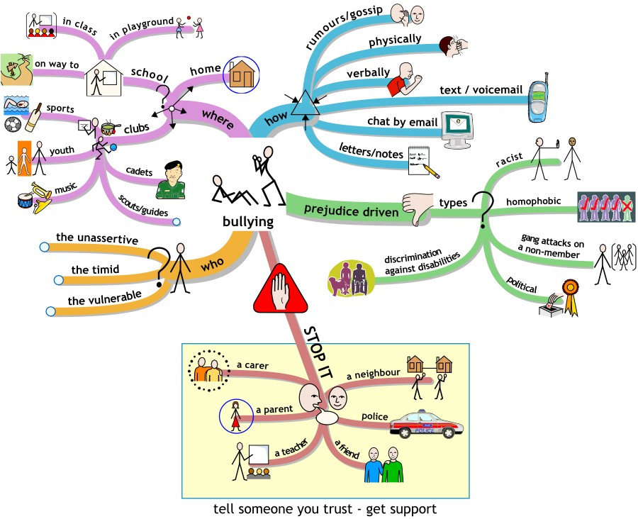 bullying_mindmap1 Teaching Countable And Uncountable Nouns Lesson Plan on countable vs uncountable, counting nouns, examples of nouns, gender of nouns, proper nouns, collective nouns, specific nouns, abstract nouns, compound nouns, mass and count nouns, esl nouns,
