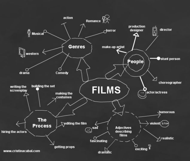Lesson Plan: Films (SOURCE: cristinacabal.com)
