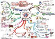 globalwarmingMINDmap