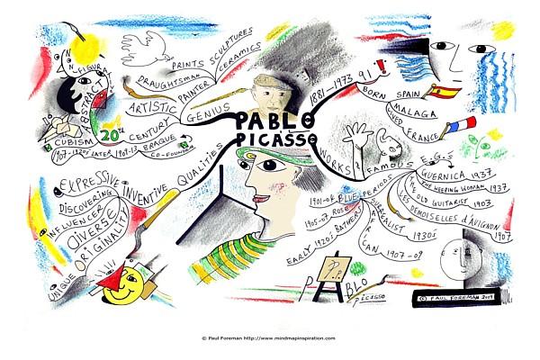 pablo-picasso-mindmap-600x400