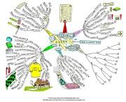 Travel_Checklist_Mind_Map