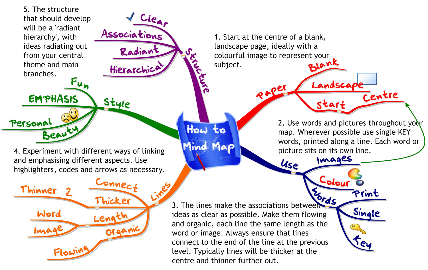 How To Mind Map How To Use Mind Maps?   Lessons   Tes Teach