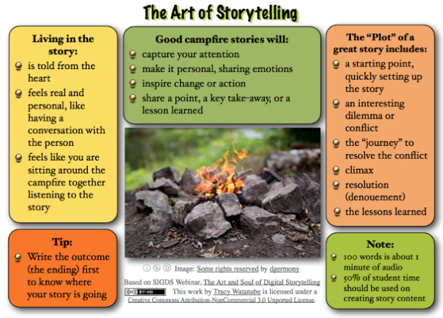 Digital Storytelling and Stories (SOURCE: atanabe.blogspot.pt)