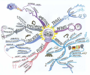 Your Ideal Future  MINDMAP SOURCE:simplexity.ca