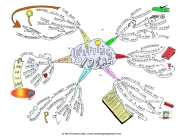 Uplifting Ideas Mind-Map (SOURCE: mindmapinspiration.com)