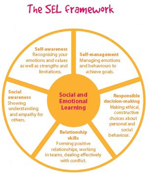 an analysis of foxs and lentinis article on social and emotional skills 426 biography of terry fox essay examples from academic teaching social and emotional skills, fox and lentinifox and lentinis article focuses on how teaching.