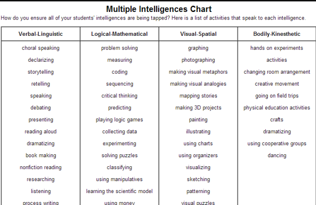 CLICK CHART TO  (SOURCE: eachervision.fen.com) sight THE multiple word VIEW COMPLETE activities intelligences  Images