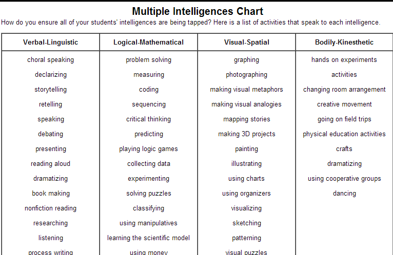math worksheet : sight word worksheet new 987 sight word activities multiple  : Multiple Intelligence Worksheet