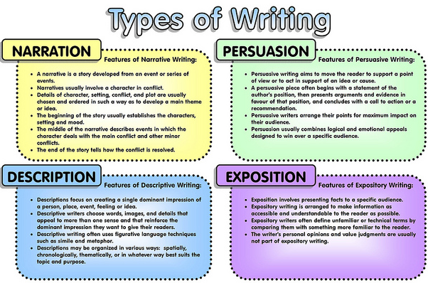 Types of essay writings