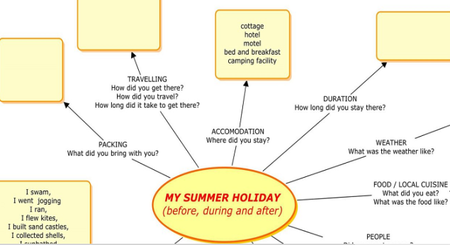 descriptive essays about summer  · check out our top free essays on descriptive essay on favorite season to help you write your own essay.