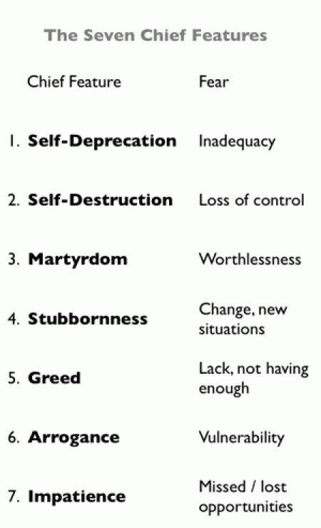 Character flaws (SOURCE: http://personalityspirituality.net)