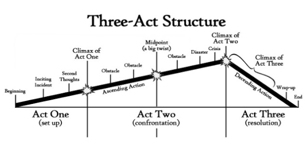 ThreeActStructureFlat