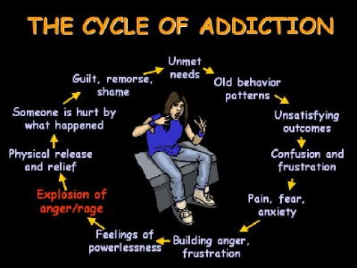 The Cycle of Addiction (SOURCE: picklesandrufus.hubpages.com)